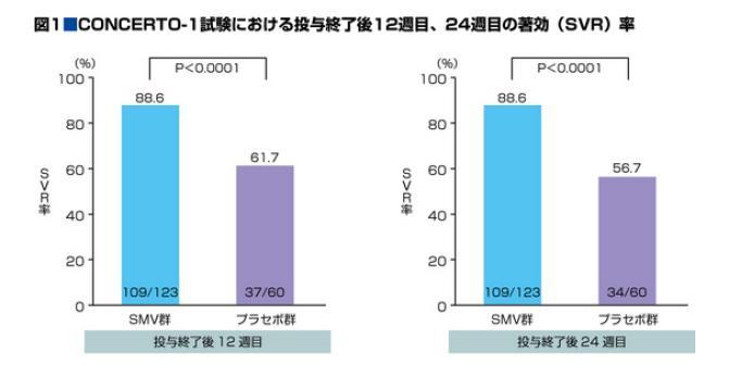メプレビル治験結果グラフ