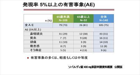 (HP用)画期的C型肝炎新薬登場ソバルディ・ハーボニーとは-003 (3)_R