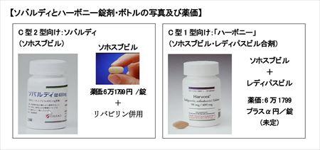 (HP用)画期的C型肝炎新薬登場ソバルディ・ハーボニーとは-001 (2)_R