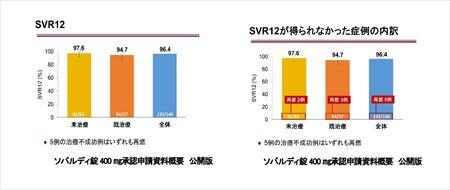 (HP用)画期的C型肝炎新薬登場ソバルディ・ハーボニーとは-003 (2)_R