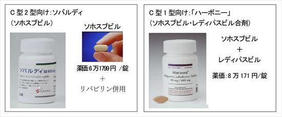(HP用)画期的C型肝炎新薬登場ソバルディ・ハーボニーとは_1_R
