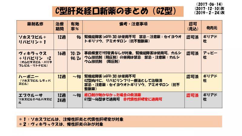 C型肝炎経口新薬のまとめ~C肝新薬をどう選ぶか?~(改2-1)