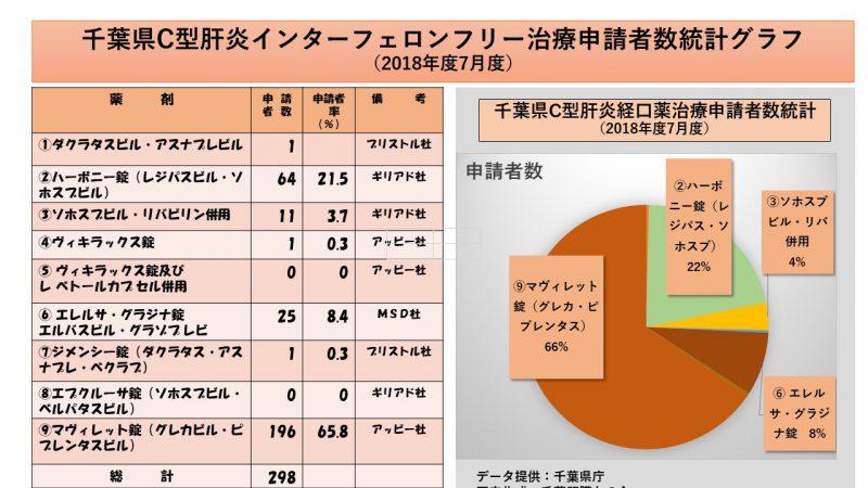 千葉県インターフェロンフリーC肝経口新薬適用一覧表