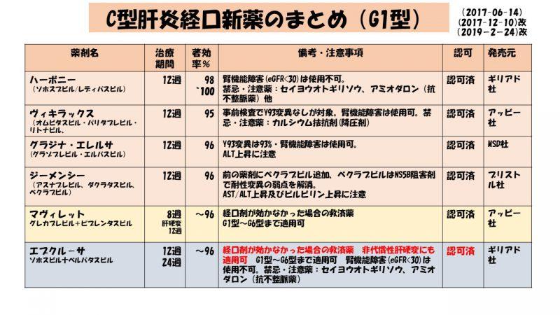 C型肝炎経口新薬のまとめ~C肝新薬をどう選ぶか?~(改2-2)