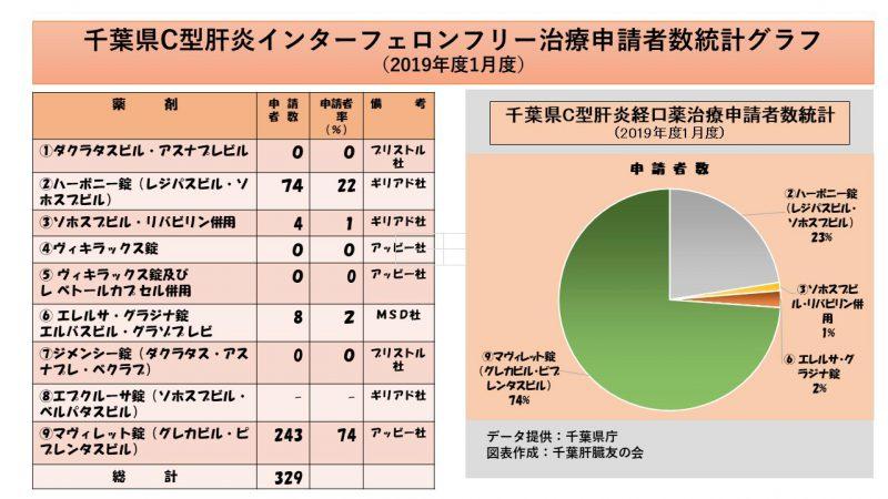 (改5)千葉県インターフェロンフリー治療申請者数グラフ(2019年1月)_1